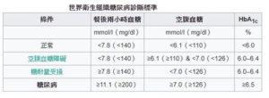 正常血糖值