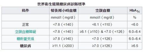 預防中風技巧-高血糖監控