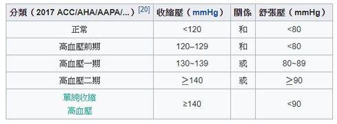 預防中風技巧-高血壓監控